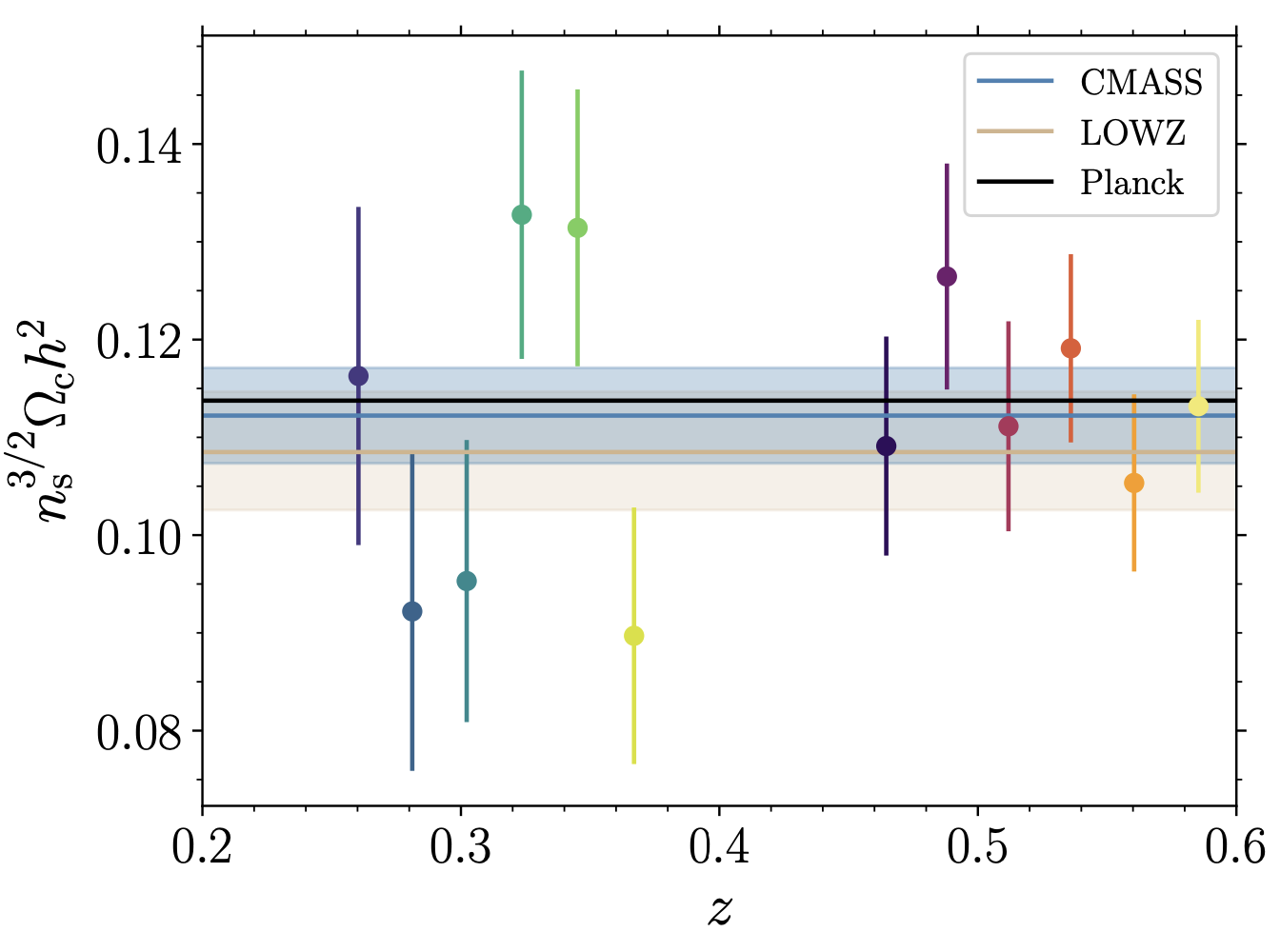 Cosmological parameter estimation from the two-dimensional genus topology — Measuring the shape of the matter power spectrum